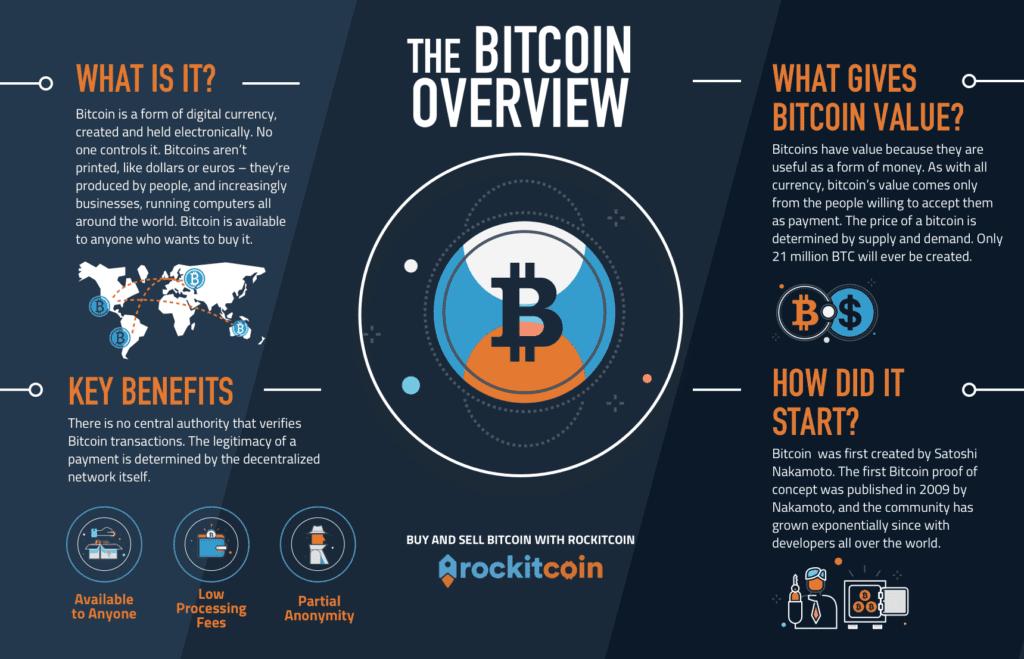 Buy Bitcoin at RockItCoin Bitcoin ATMs