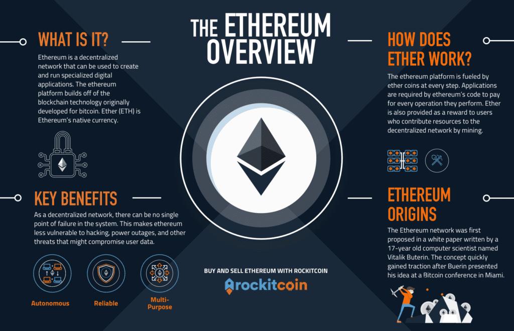 Buy Ethereum at RockItCoin Bitcoin ATMs